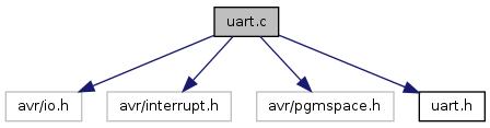 ATmega8GPSLoggerBasismodul: uart c File Reference